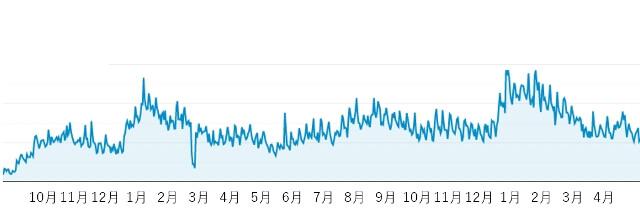 閑散期でも集客できる仕組みの根拠グラフ