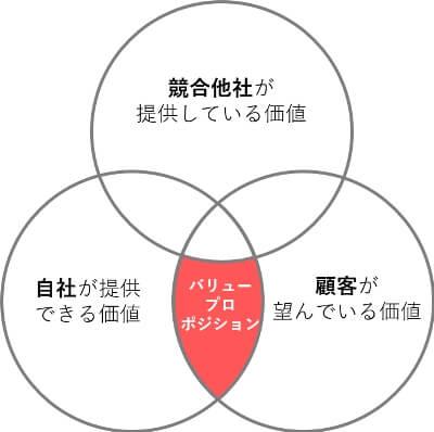 バリュープロポジションのイメージ図