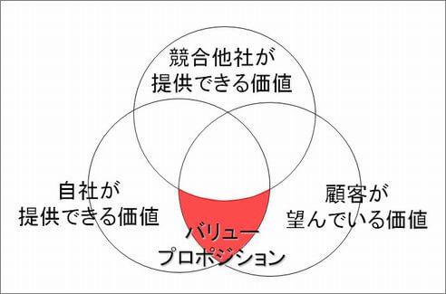 バリュープロポジション図