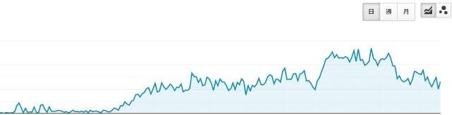 googleアナリティクスのグラフ