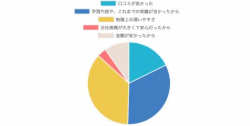 グラフ:入塾を決めたきっかけ