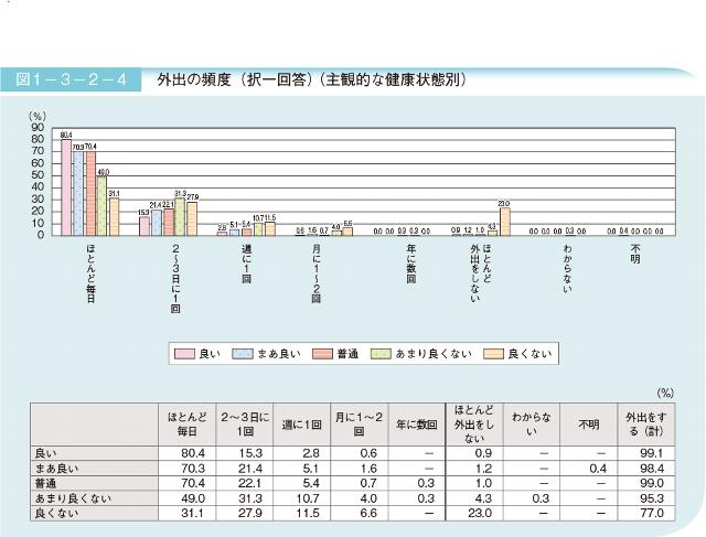 シニアイベント参考グラフ