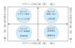 戦うエリアを決定するためのポジショニングマップ作成事例