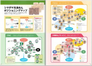 食品のポジショニングマップ事例 引用