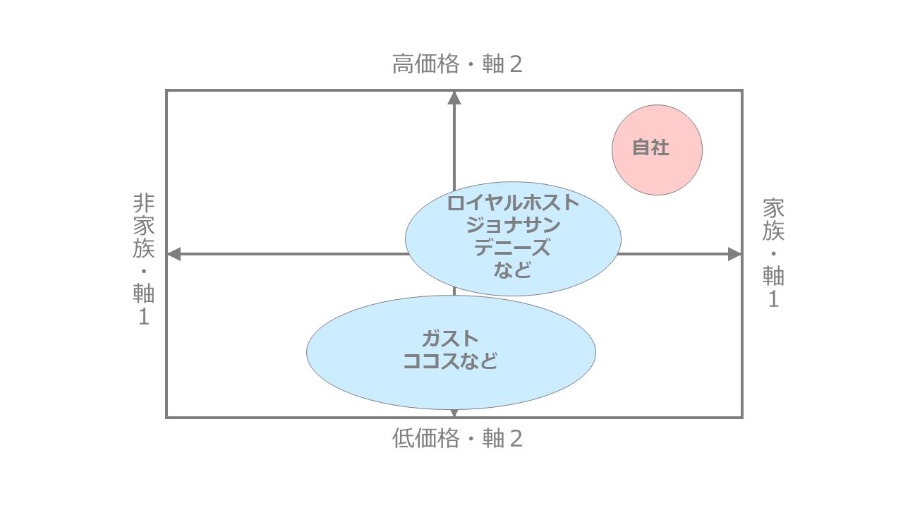 ファミレス市場のポジショニングマップ作成事例
