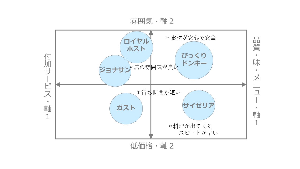 ファミレスの利用別ポジショニングマップ作成事例