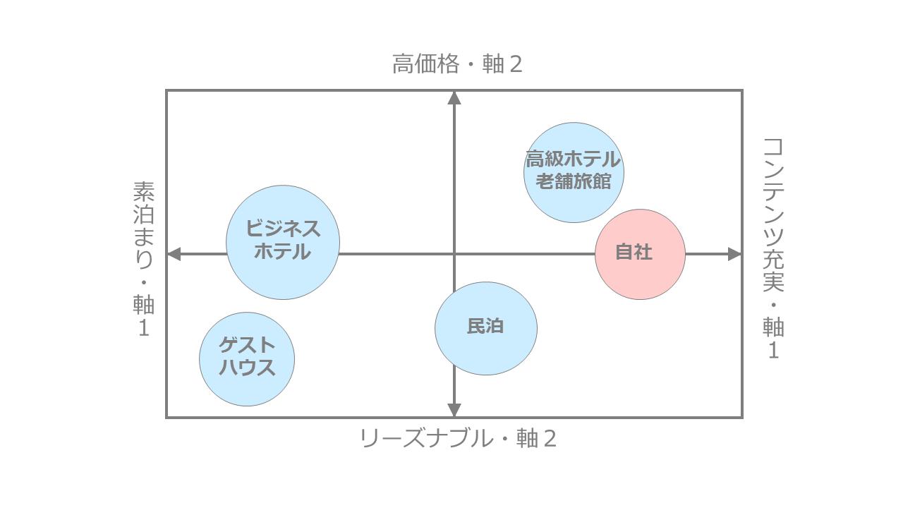 宿泊業に関するポジショニングマップ作成事例