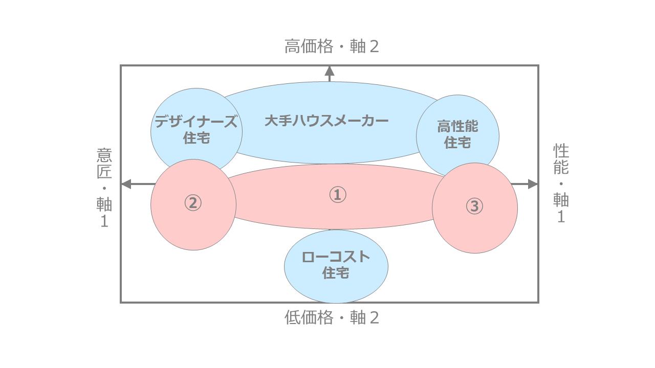 ハウスメーカー市場のポジショニングマップ作成事例3つ目<