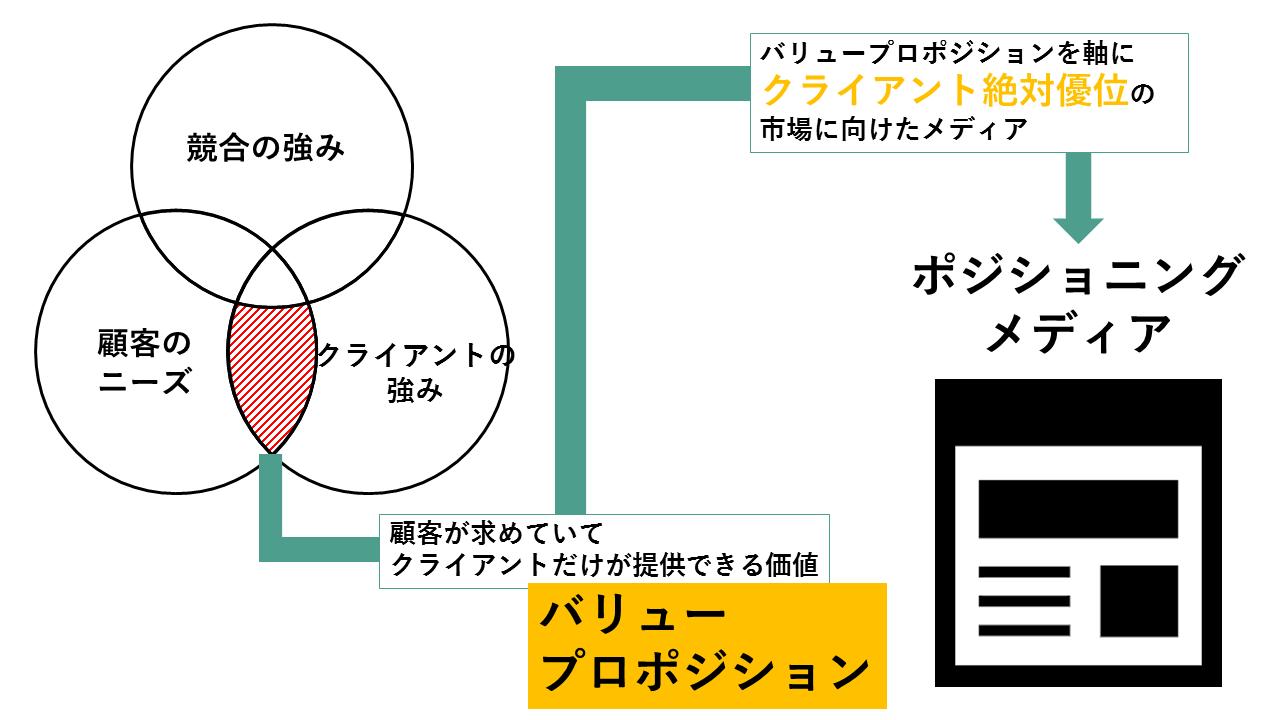 ポジショニングメディア図解