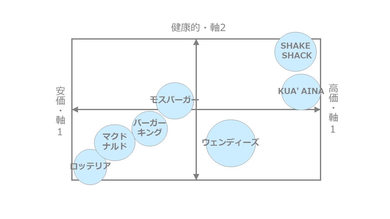 ハンバーガーのポジショニングマップ作成事例