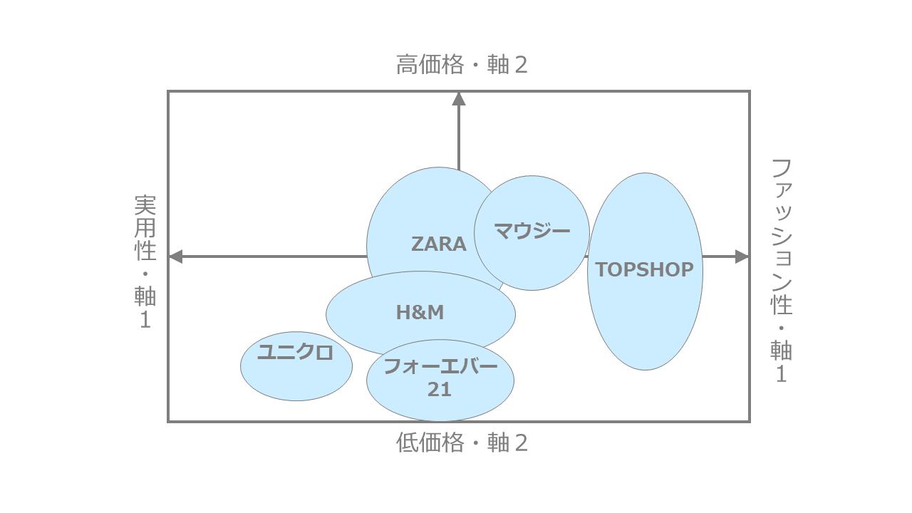 ファストファッション系ブランドのポジショニングマップ作成事例1