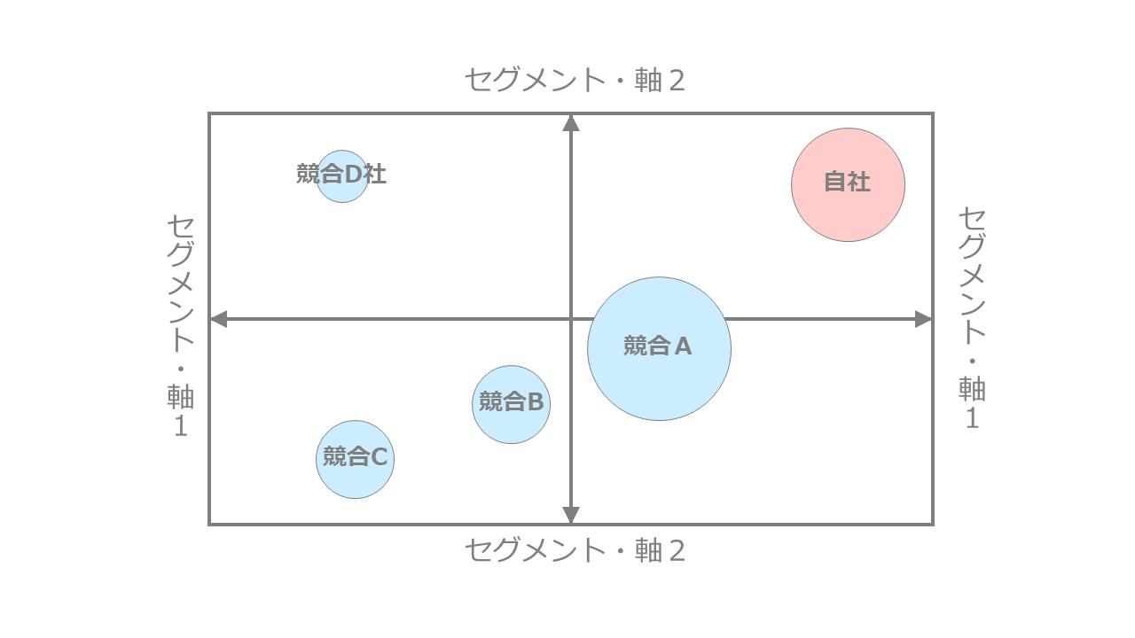 ポジショニングマップの概要説明図