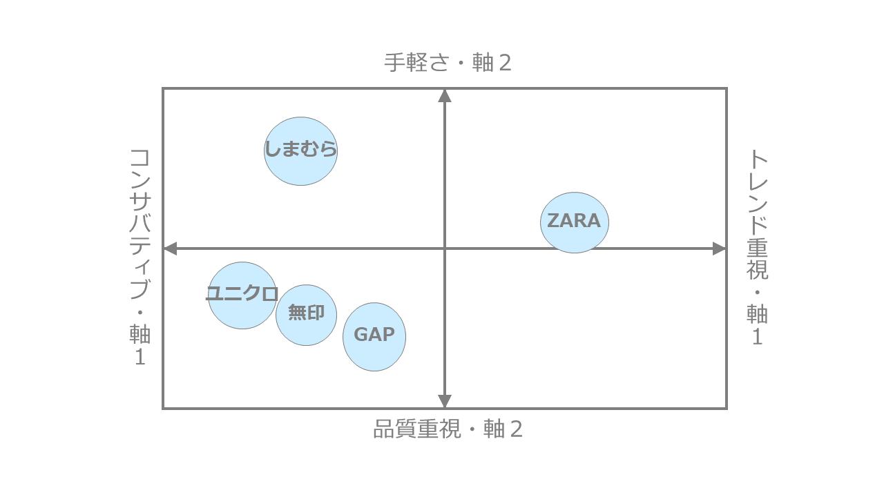 ファストファッション系ブランドのポジショニングマップ作成事例2