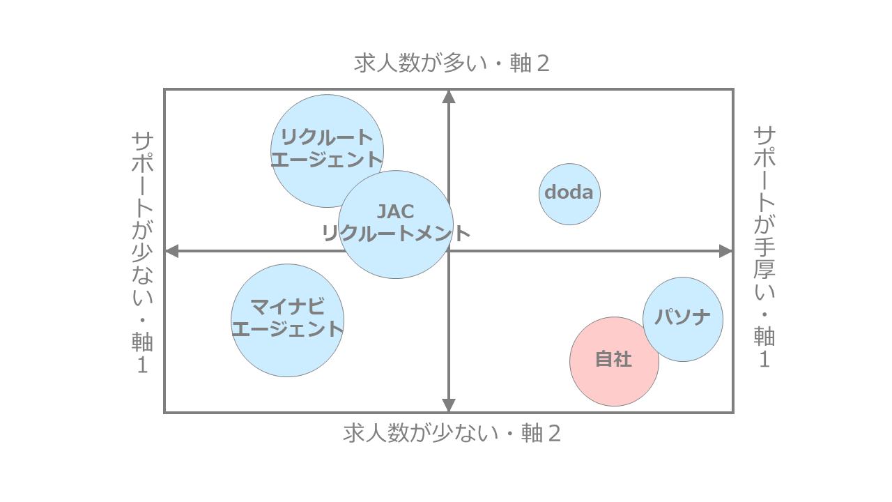 転職エージェントのポジショニングマップ作成事例
