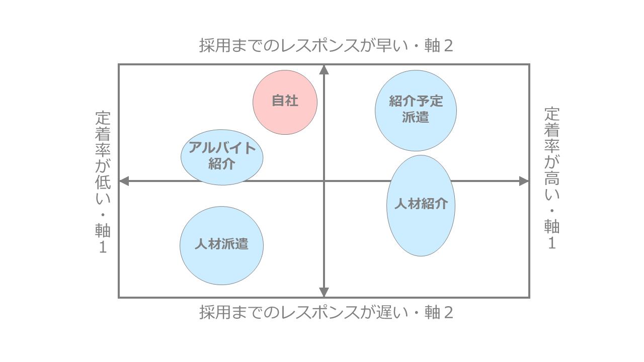 人材関連ビジネスのポジショニングマップ作成事例