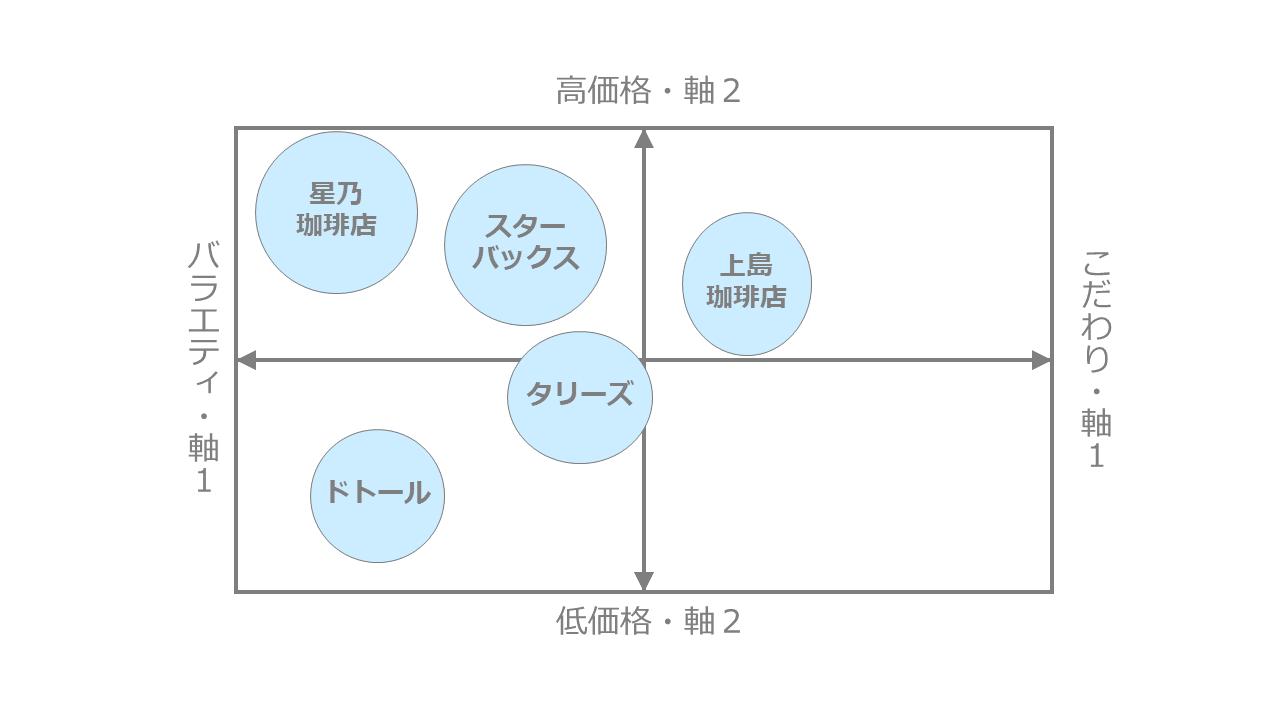 カフェ市場のポジショニングマップ作成事例1