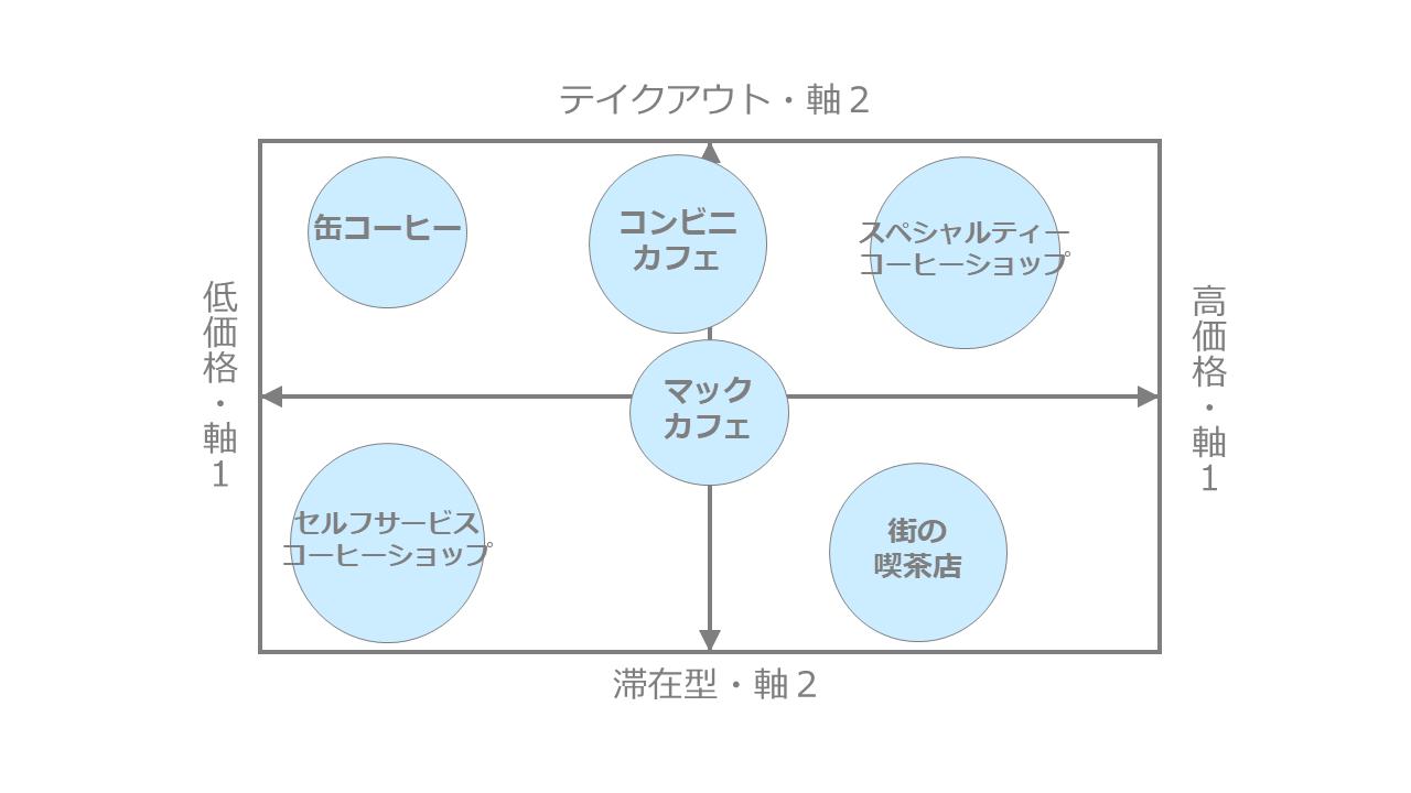 カフェ市場のポジショニングマップ作成事例2