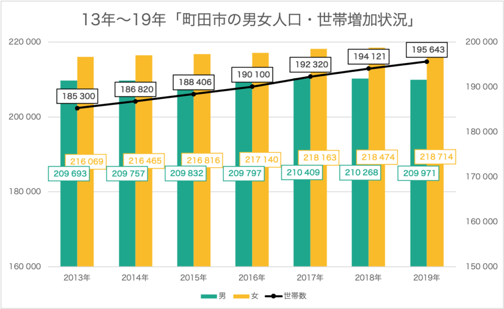 町田の人口推移