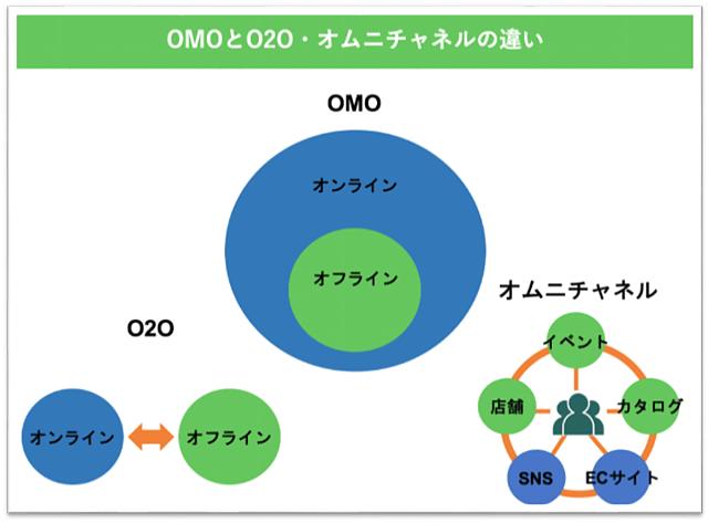 おみせラボ「図で見るo2oやオムニチャネルとの違い」