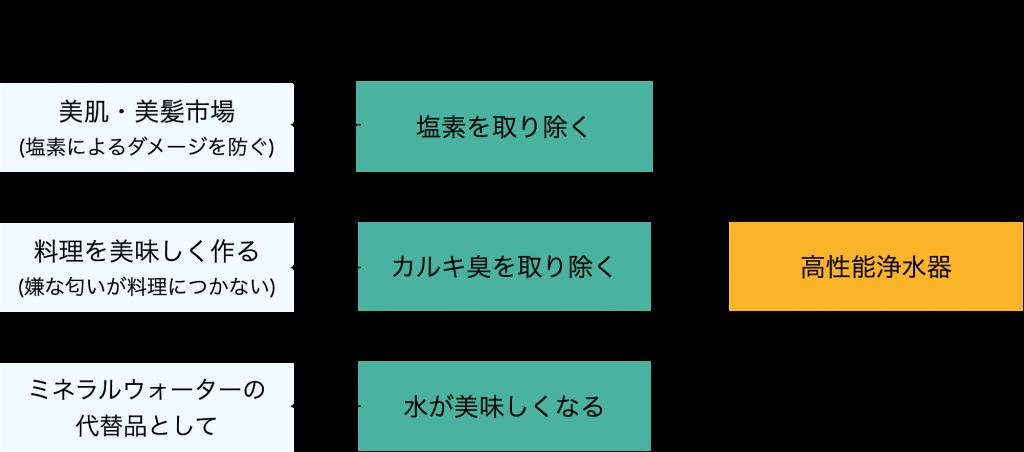 FMTフレームワークの事例図