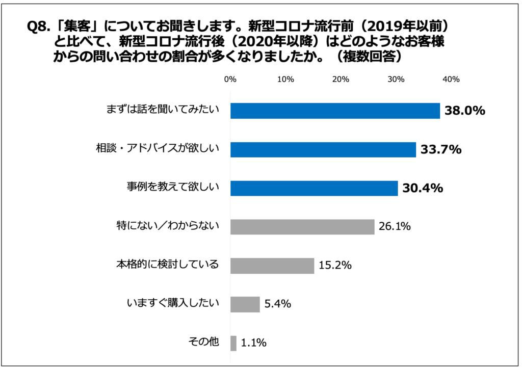 「集客」についてお聞きします。新型コロナ流行前(2019年以前)と比べて、新型コロナ流行後(2020年以降)はどのようなお客様からの問い合わせの割合が多くなりましたか。(複数回答)