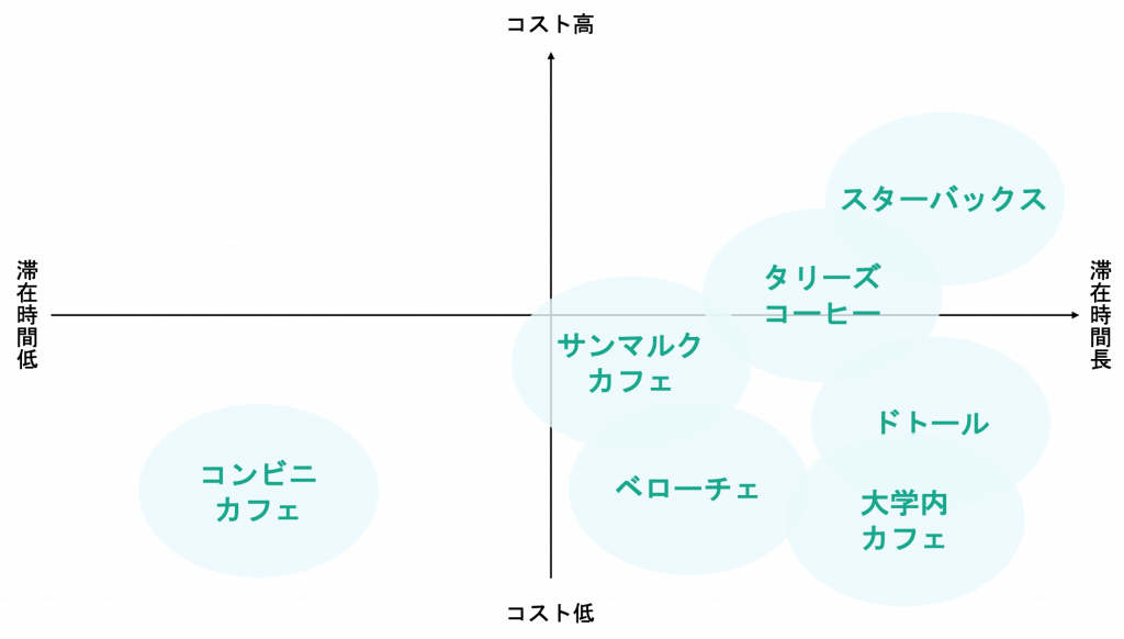 パーセプションマップ