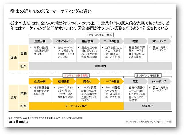 デジタルマーケティングと営業戦略の関係性<