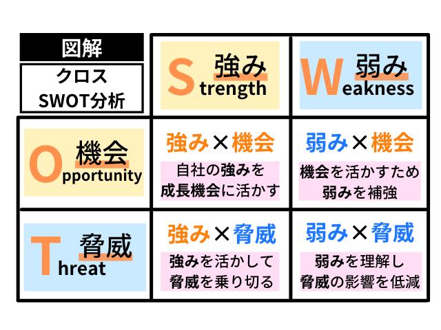 クロスSWOT分析の図解