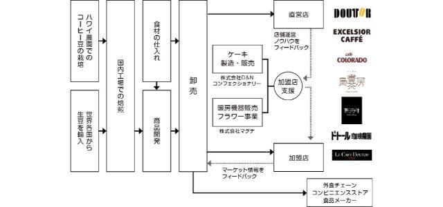 ドトールコーヒー事業モデルの図