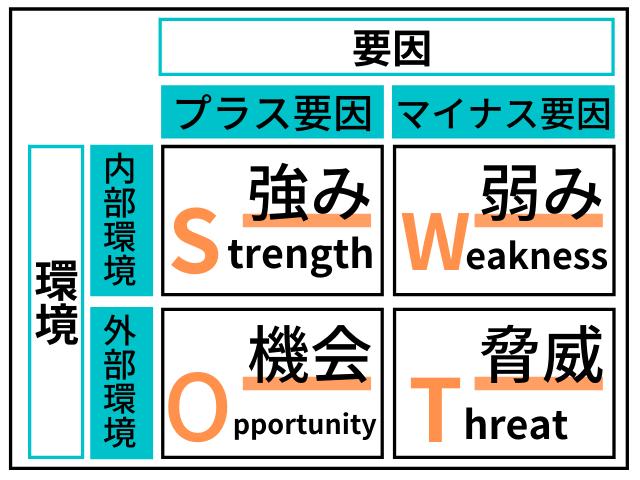 SWOT分析の解説図例