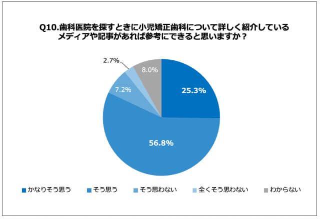 小児歯科関連メディアに対するユーザーの意向アンケート結果