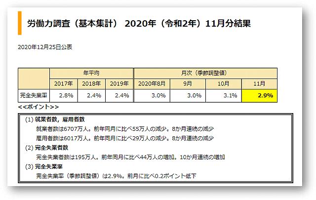 総務省統計局労働力調査