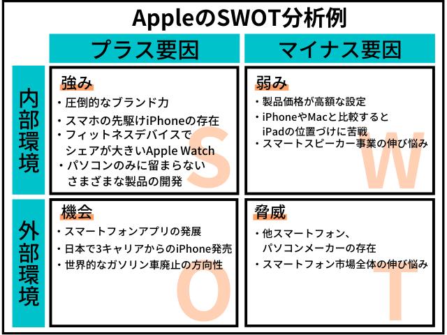 Apple(アップル)のSWOT分析事例図解