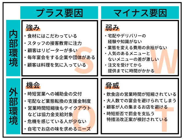 東京の飲食店のSWOT分析事例