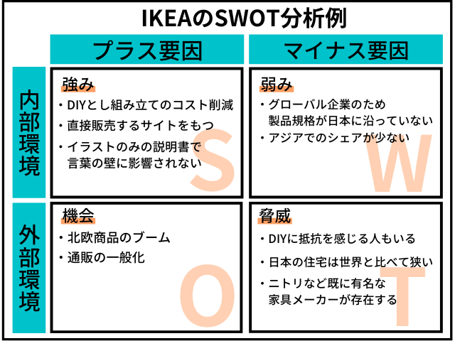 IKEAのSWOT分析事例図解