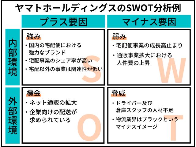 ヤマトホールディングスのSWOT分析事例図解