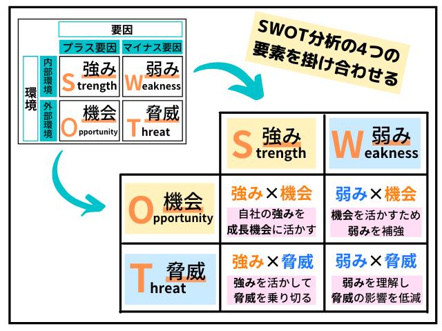 SWOT分析からクロスSWOT分析への応用図