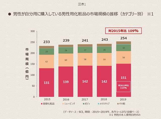 男性が自分用に購入している男性化粧品の市場規模の推移(カテゴリー別)
