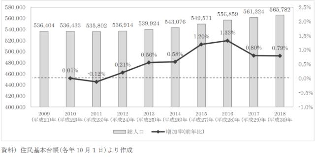 板橋区の人口推移