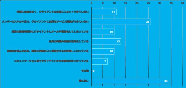 広告代理店_経営課題アンケートデータ