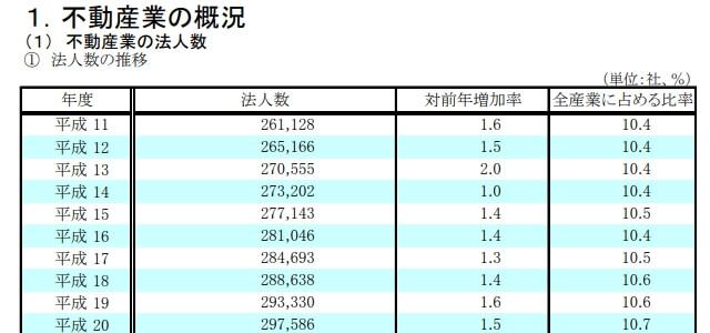 不動産業統計表1