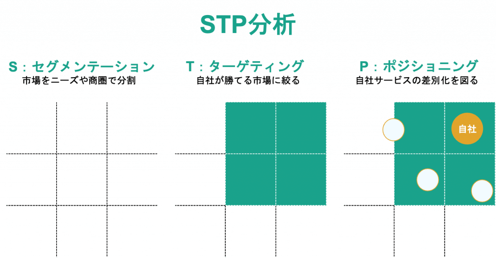 STP分析図