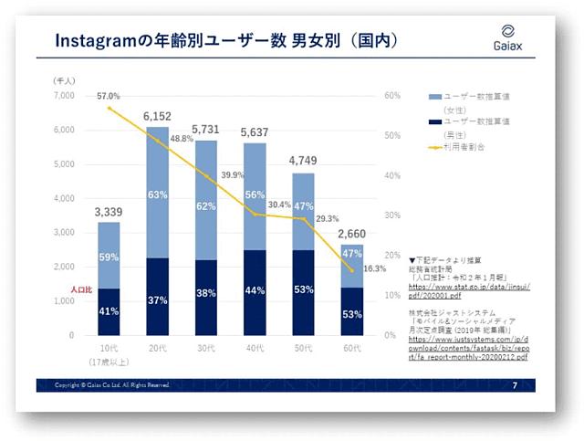 ソーシャルメディアラボ(ガイアックス)「2021年4月更新! 12のソーシャルメディア最新動向データまとめ」
