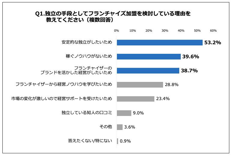 フランチャイズ加盟の検討理由、「安定的な独立がしたいため」が53.2%で最多