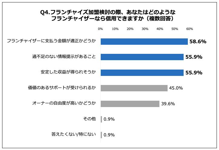 フランチャイザー信用の要素「フランチャイザーに支払う金額が適正かどうか」が58.6%で最多