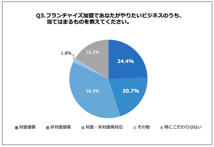フランチャイズでやりたいビジネスについて「対面接客」が24.4%、「非対面接客」が20.7%