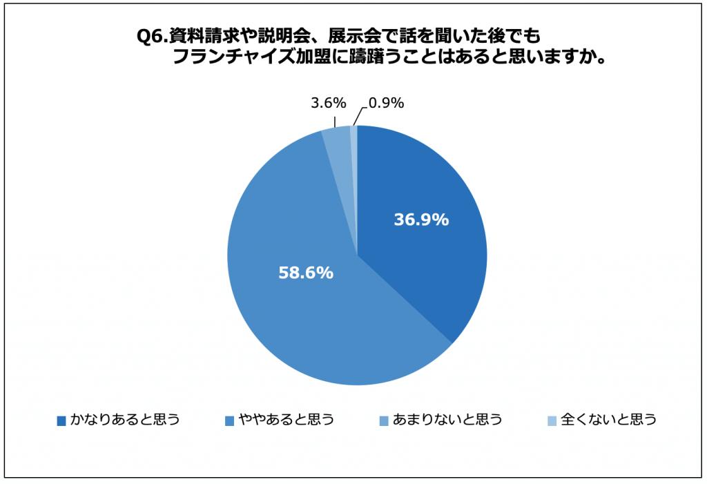 説明を受けた後でも、フランチャイズ加盟に躊躇いが残っている人は95.5%