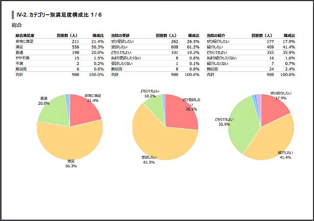稲沢市⺠病院「外来患者満⾜度調査結果報告書」