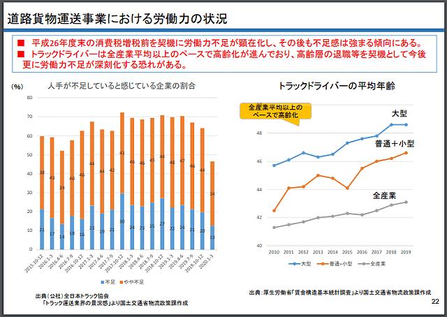 国交省資料「道路貨物運送事業における労働力の状況」