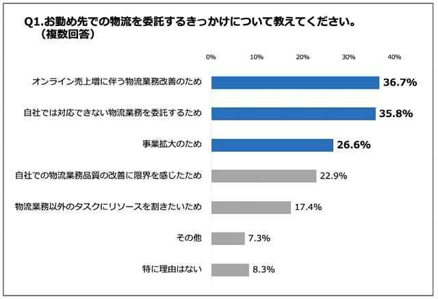36.7%のEC事業者が「オンライン売上増に伴う物流業務改善」を理由に、物流を委託